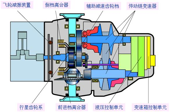 01j变速箱结构图